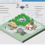 BestDroneForTheJob infographic